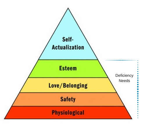 maslow deficiency needs