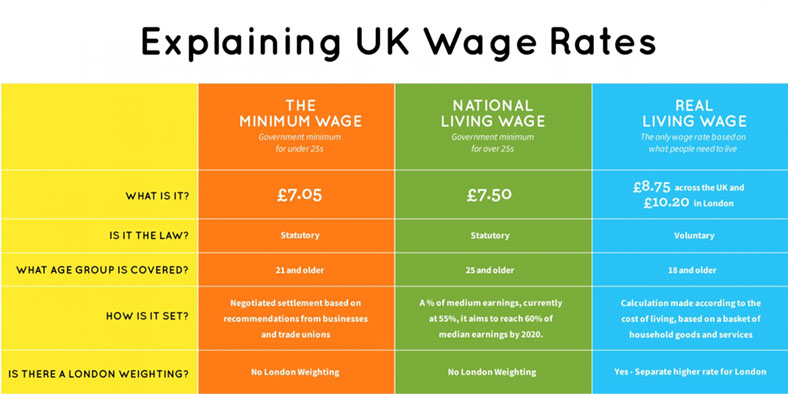 Living Wage Rates 2017 table