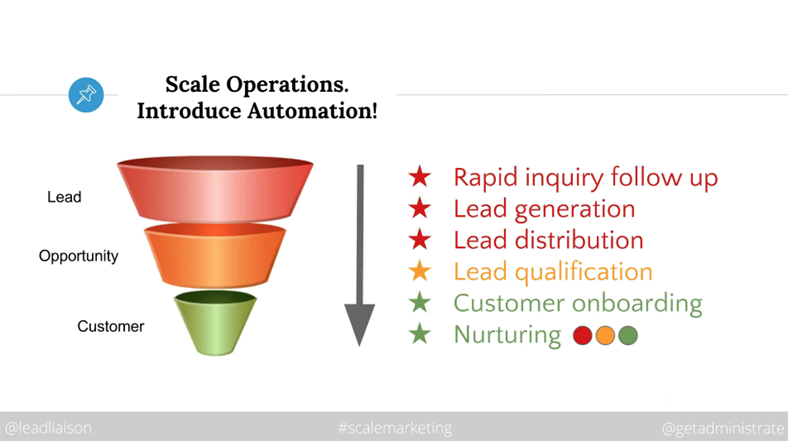 Lead Liaison webinar